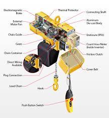 crane motor wiring diagram blonton com Crane Pendant Control Wiring Diagram china 2 ton double speed electric chain hoist price china 2t Overhead Crane Wiring-Diagram