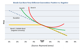 Bond Interest Rates Chart The Chart Below Depicts The Negative And Positive