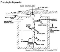 how to wire a septic pump diagram how image wiring pump station hamm septic services in nh on how to wire a septic pump diagram