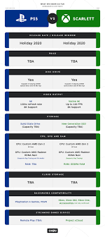 Playstation 3 Vs Xbox 360 Comparison Chart Ps5 Vs Xboxs Project Scarlett What We Know So Far Ign
