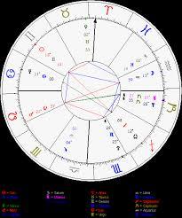 Fame Astrological Signs Astrologers Community