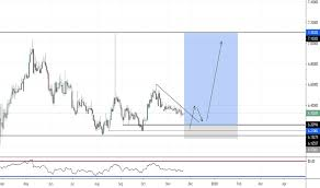 Eur Try Chart Euro Lira Rate Tradingview