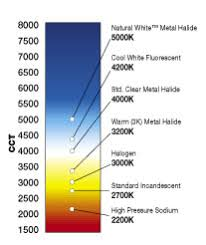 4200k Color Chart Venture Lighting Lamp Technical Section Color