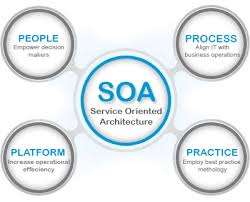 What Is Service Oriented Architecture Advantages And Disadvantages Of Service Oriented Architecture Soa