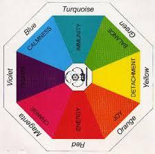 Small Color Chart Ysanne Com Colour Therapy