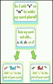 Plural Nouns Chart The Original Version Of The Singular Nouns And Plural Nouns