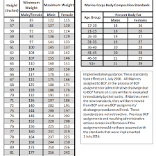 Navy Weight Chart Marine Corps Recruit Weight And Body Fat Standards