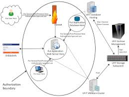 System Data Flow Chart Creating An Information System Data Flow Diagram