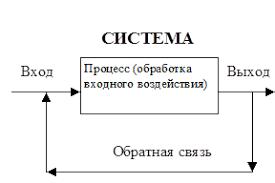 Реферат Система управления организации ru Управление это процесс воздействия на систему с целью поддержания заданного или перевода её в новое состояние