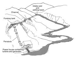 hydroelectric generator diagram. Figure: Schematic Of A Micro-hydro Power System Hydroelectric Generator Diagram