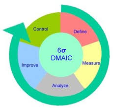 how lean sigma consulting can drastically improve your resultsthe above diagram illustrates the dmaic cycle that companies need to adopt