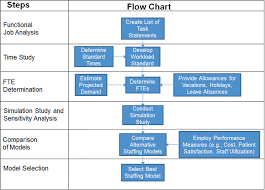 Job Chart Of Pharmacist Developing An Appropriate Staff Mix For Anticoagulation