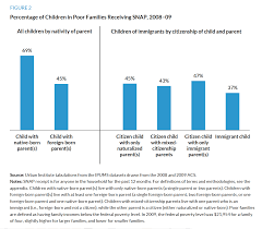 Low Income Immigrant Families Access To Snap And Tanf