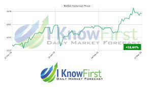 NVDA Stock Forecast: Why You Should ...