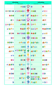 Pokemon Go Weakness Chart 2018 Simple Pokemon Type Effectiveness Chart Thesilphroad