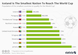 Soccer Playing Time Chart Chart Iceland Is The Smallest Nation To Reach The World Cup