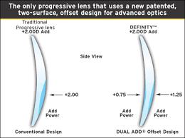Progressive Lens Comparison Chart Varilux Definity