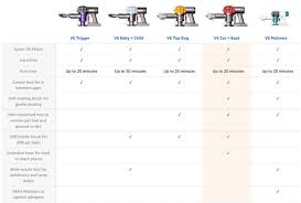 Cordless Vacuum Comparison Chart Dyson Vacuum Battery Areaofrectangle Info