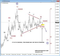 Triangle Chart Formation Usdmxn Trading Within Triangle Formation Could Drop To