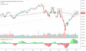 Djia Daily With Wma Weighed Moving Average