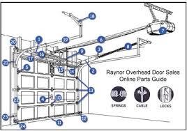 raynor garage door openersRaynor Garage Door Parts Cool On Chamberlain Garage Door Opener