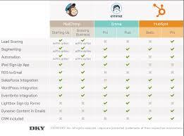 Marketing Automation Comparison Chart Mailchimp Vs Emma Vs Hubspot Email Marketing Comparison