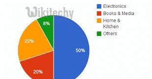 Google Graphs Pie Chart Google Charts Tutorial Basic Pie Chart Chart Js By