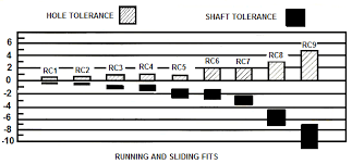 Hole And Shaft Tolerance Chart Running And Sliding Fits Ansi Limits And Fits Limits And