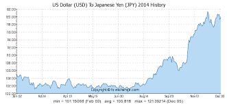 Us Dollar Usd To Japanese Yen Jpy History Foreign