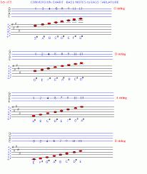 Bass Conversion Chart Chart To Convert Standard Musical Bass Notation To Bass