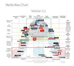 Bias Chart Media Bias Chart 2018 Media Bias News Channels Fake News
