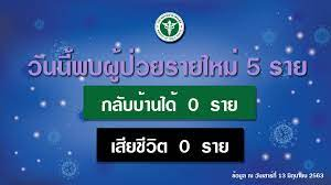 รัฐบาลไทย-ข่าวทำเนียบรัฐบาล-รายงานข่าวกรณีโรคติดเชื้อไวรัสโคโรนา 2019  (COVID-19) ประจำวันที่ 13 มิถุนายน 2563