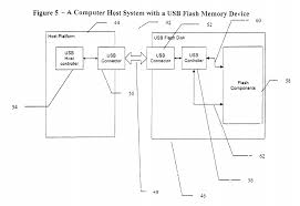 usb drive diagram wiring diagram libraries 1 timeline factors rachel whiterachel whitediagram of usb functionality