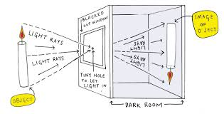 similiar how a camera works diagram keywords camera obscura learning photography camera illustrated photo