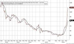 Richards Bay Coal Price Chart Asia Frontier Capital Ltd Is A Fund Management Company