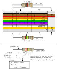 Download Resistor Color Code Chart For Free - Formtemplate