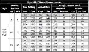 Mercurymaster Adjustable Flow Nozzle