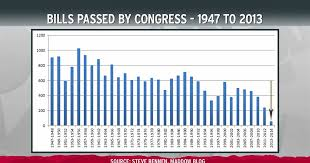 Bills Passed By Congress Chart Congress Ends Year With Least To Show