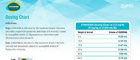 Convenia Dose Chart Dosing Chart