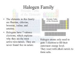 Most Active Nonmetals Periodic Table Halogen Family The Elements ...