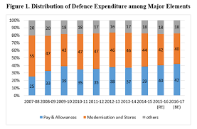 Indias Defence Budget 2017 18 An Analysis Institute For