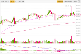 Tradingview Charting Library Download Cryptocurrency Charts Using Tradingview And Tradingvue