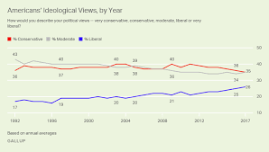 Conservative Vs Liberal Chart Conservative Lead In U S Ideology Is Down To Single Digits