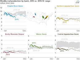 World Coal Price Chart Coal Production And Prices Decline In 2015 Today In Energy