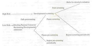 Denver Developmental Milestones Chart Indian Pediatrics Editorial
