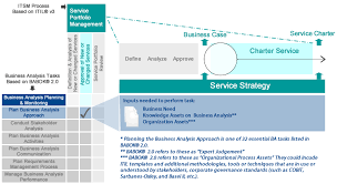 Bringing Business Analysis Best Practices To Itil® Service ...