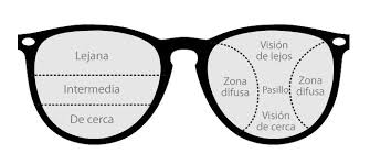 Which Are The Best Progressive Lenses Blogvision By Optical H