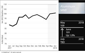 Aluminum Futures Chart Aluminum Mmi Lme Aluminum Prices Lead The Way Investing Com