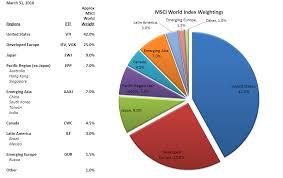 Msci World Index Etf Chart Msci World Index Etfreplay Seeking Alpha