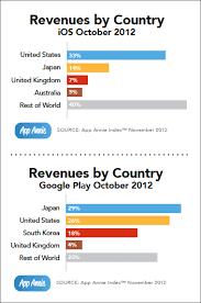 App Sales Google Plays Revenue Rises 311 But Ios App Store Sees 4x More Sales